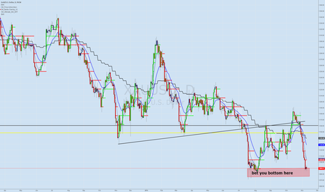 XAUUSD: GOLD XAUUSD bet you the bottom between 1070 & 1090