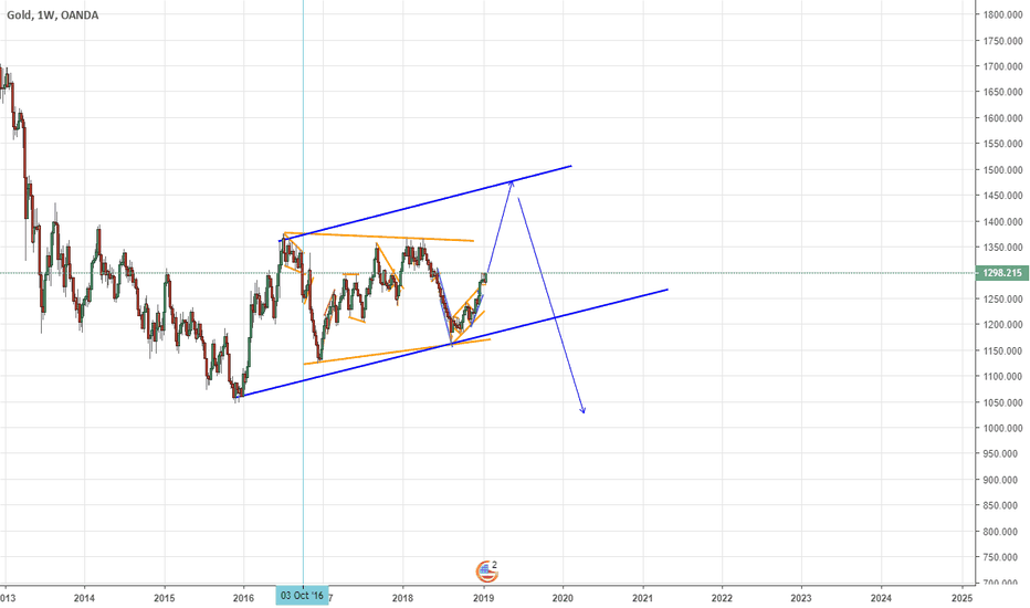 XAUUSD: NEW view on the GOLD on WEEKLY