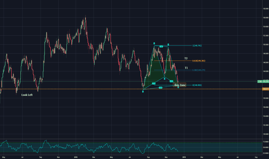 GBPJPY: almost completed bull gartley