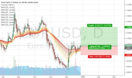 EURUSD: LOGN POSITION AFTER BREAK