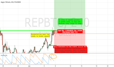REPBTC: REP Longs (Buy Augur)