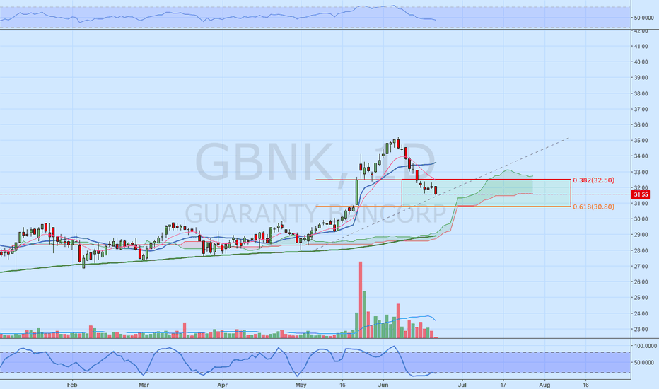 GBNK: GBNK Entered the green zone