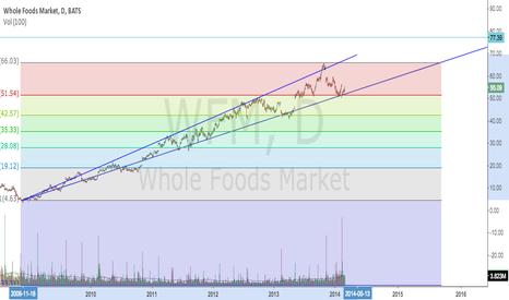 WFM: WFM May Target