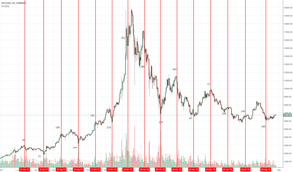 BTCUSD: The CRAZIEST Bitcoin chart you will ever see