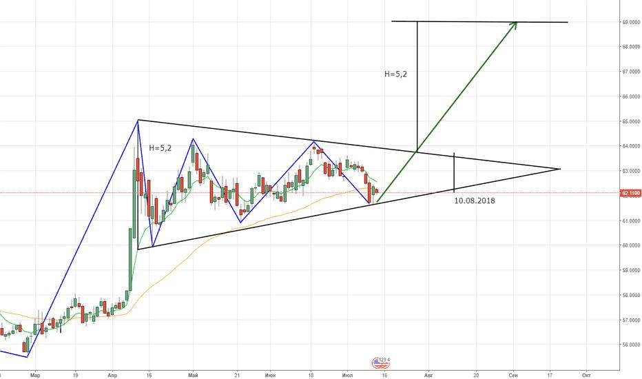 USDRUB_TOM: Новый треугольник