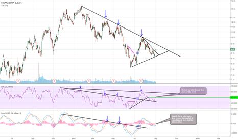 ECA: $ECA nearing points of interest - Nearing a setup -