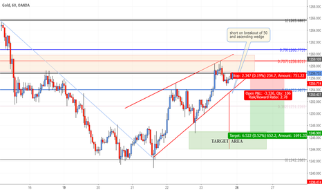 XAUUSD: SHORT GOLD ON BREAK OF BEARISH WEDGE