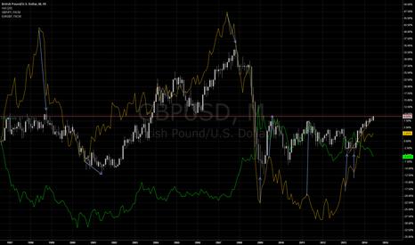 GBPUSD: GBP Correlations