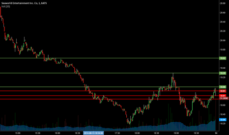 SEAS: $SEAS Support and resistance Levels