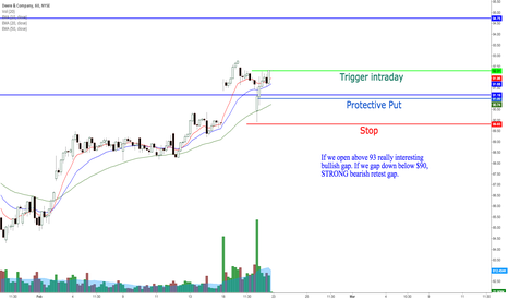 DE: DE potential bullish thrust to resistance