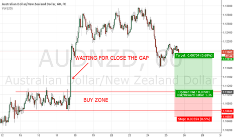 AUDNZD: LONG AUDNZD - CANCELLED