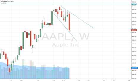AAPL: AAPL broadening wedge on weekly?