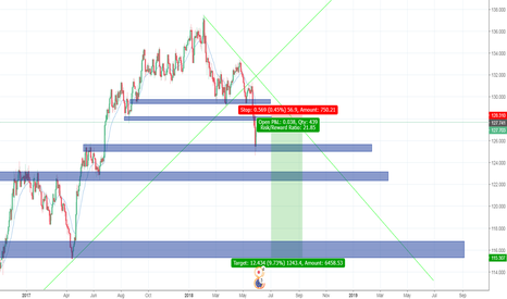 EURJPY: eurjpy short good entry to get in