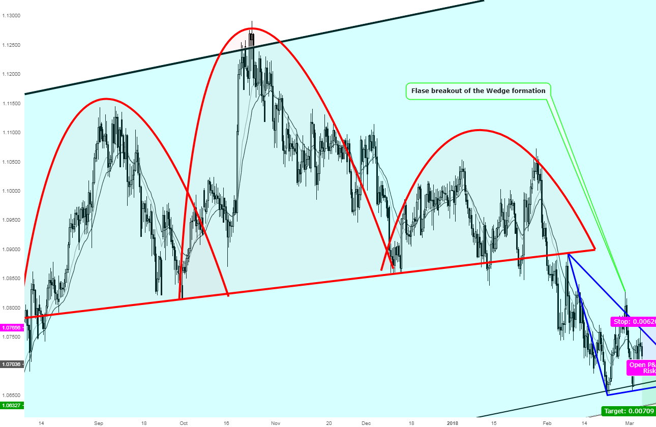 A great opportunity for Shorting AUDNZD