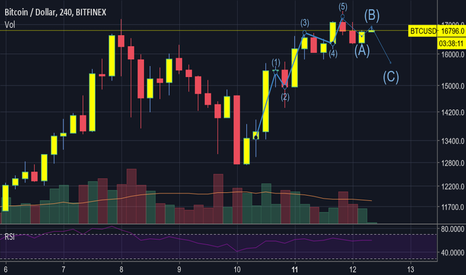 BTCUSD: Alts not bothered BTCUSD