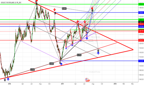 XAUUSD: My plan for gold