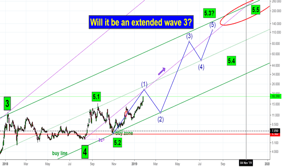 CRON: CRON - Will it have an extended 3rd wave?