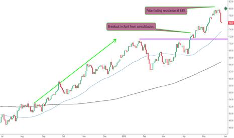 UKOIL: $80 Resistance on Brent Crude Oil