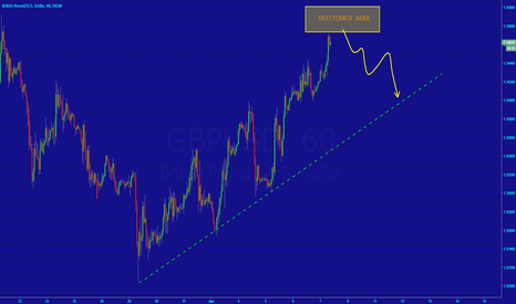 GBPUSD: [GBPUSD] ...AT THE RESISTANCE AREA