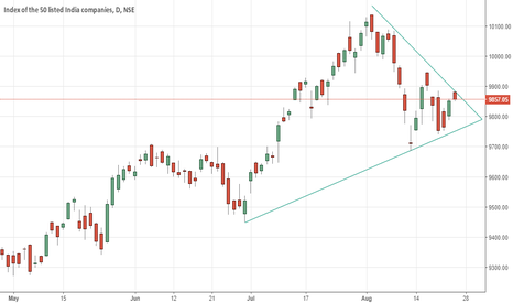 NIFTY: Nifty Triangle Pattern