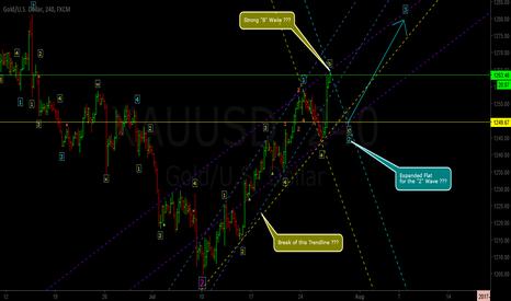 XAUUSD: Elliot Wave Speculation