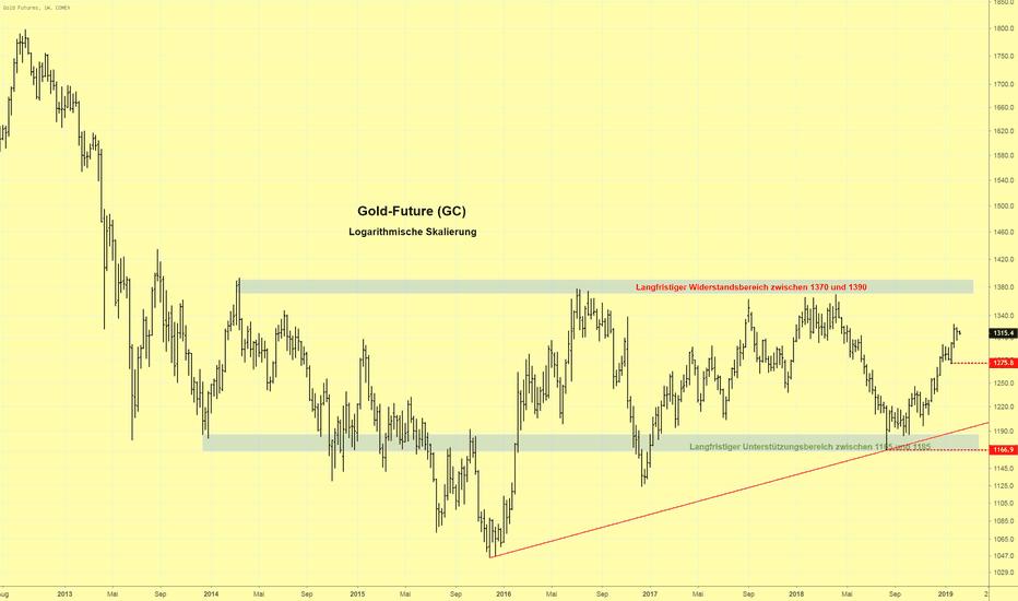 GC1!: Aufwärtstrend im Goldpreis weiter intakt