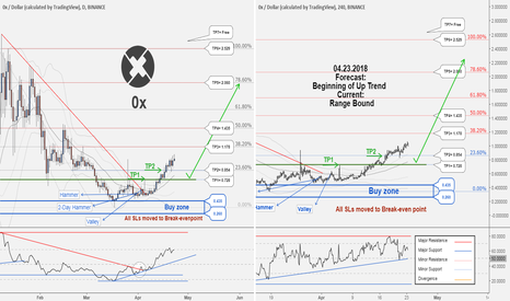 ZRXUSD: 0XUSD ,TP2 hit with 2505420 profit. New Buy Opportunity...