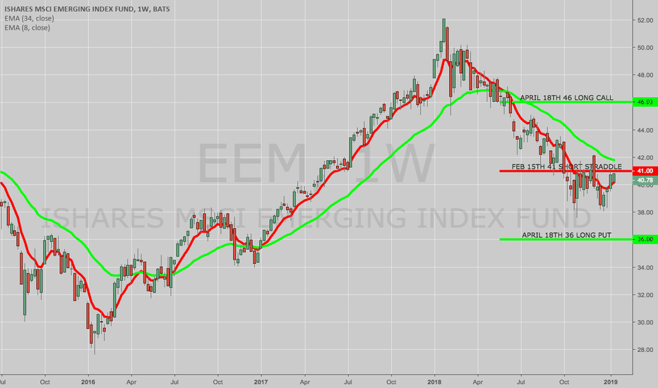 EEM: OPENING: EEM FEB/APRIL 36/41/41/46 DOUBLE DIAGONAL