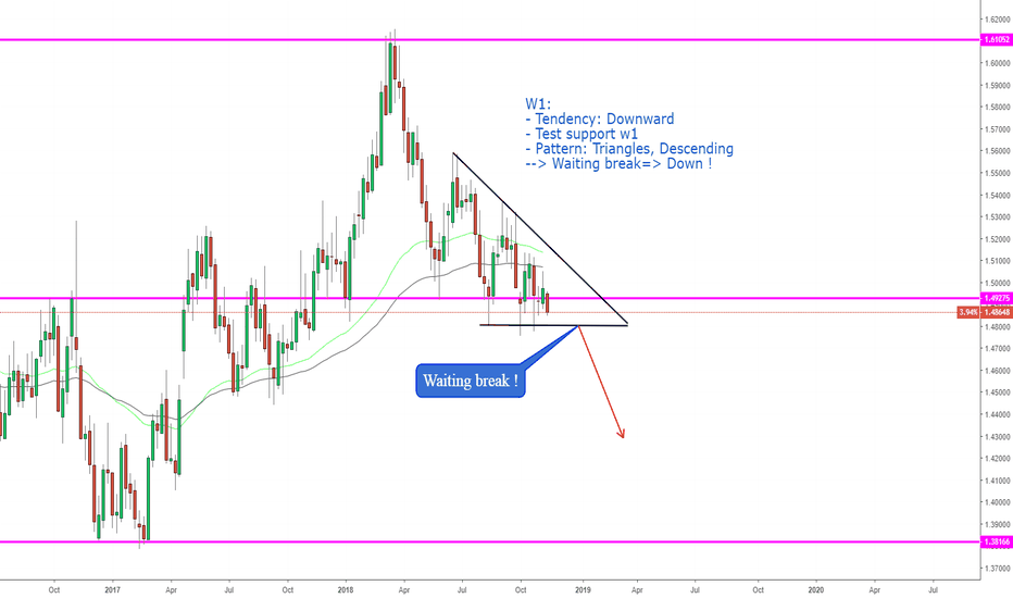 EURCAD: EURCAD, Triangle descending on W1