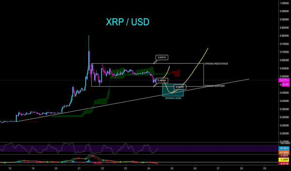 XRPUSD: XRP SHORT TERM CORRECTION THEN $0.95 BOOST? - CryptoManiac101