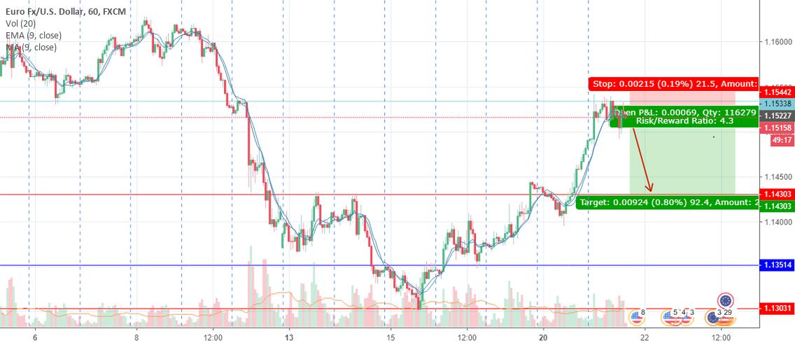 Short Position Sur Le Paire EUR USD
