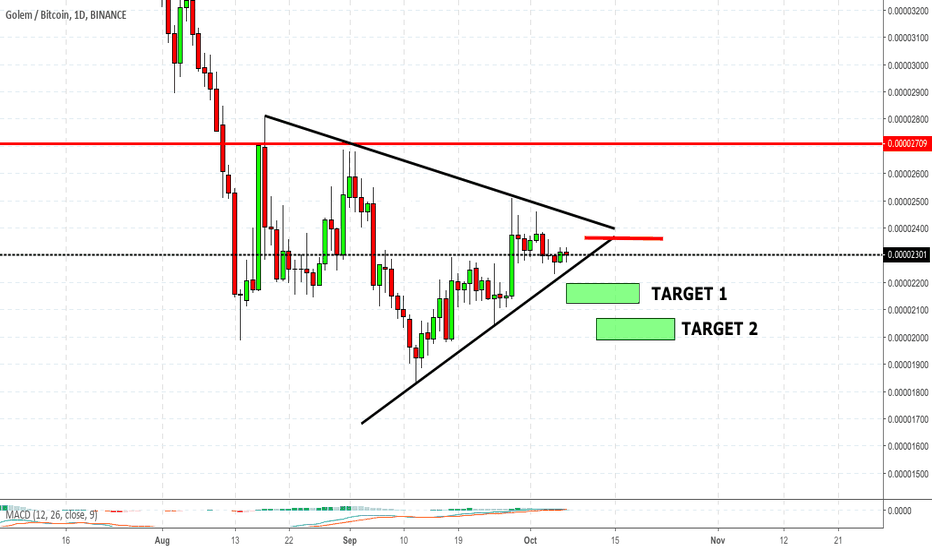 GNTBTC: GNT Movement and wedge formed..