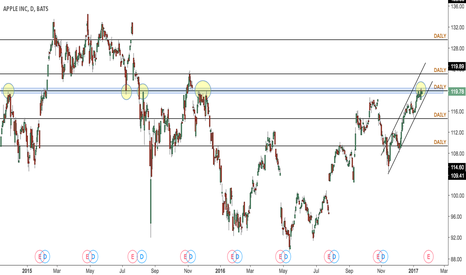 AAPL: Apple potential short, testing major resistance