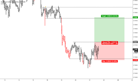 AUDUSD: Looking Long