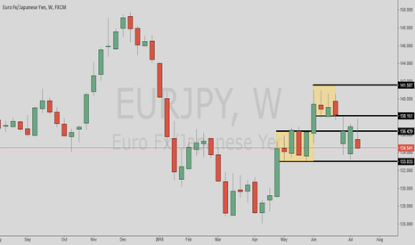 EURJPY: EURJPY trapped between supply and demand