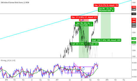 GER30: Re-selling DAX at 13400