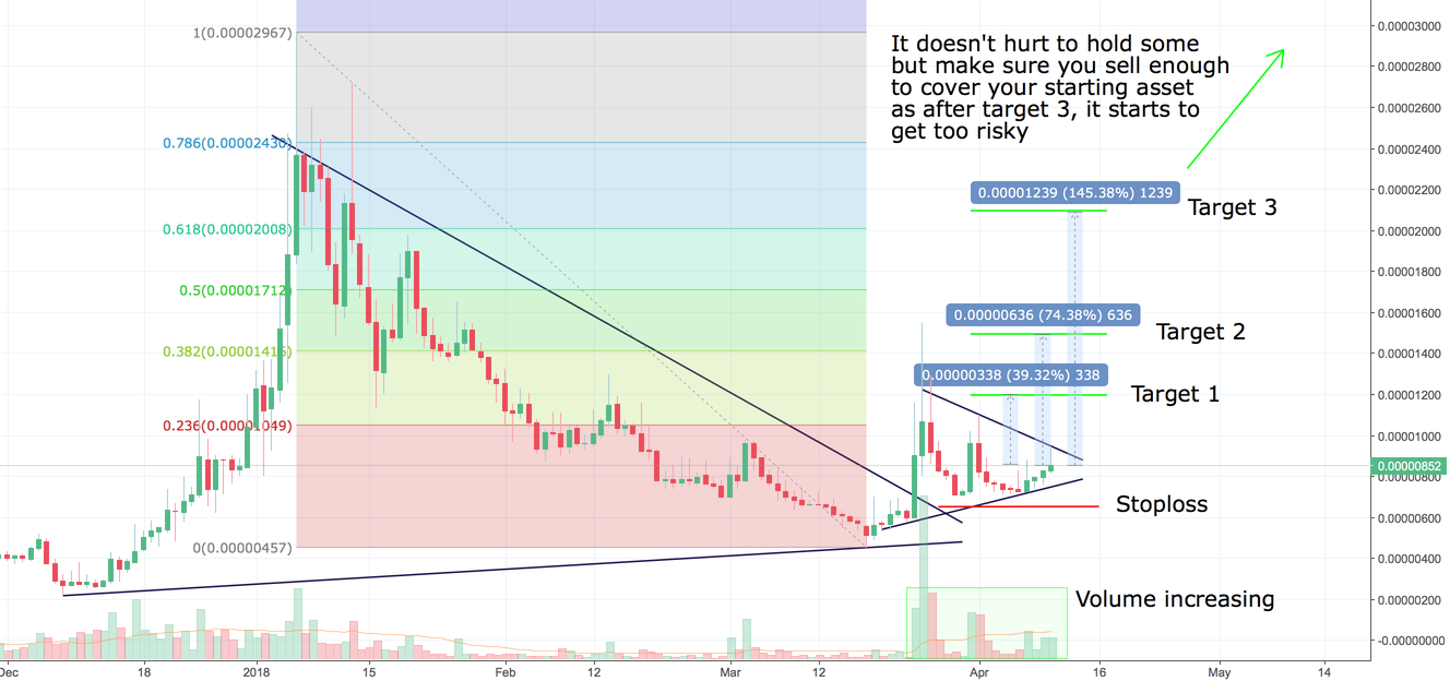 DNT breakout is coming +145% profit