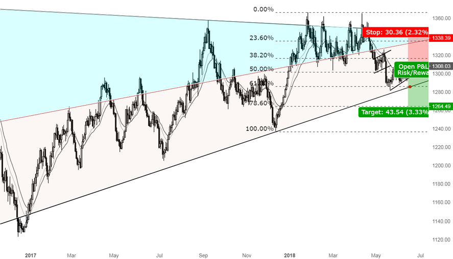 A great opportunity for Shorting GOLD