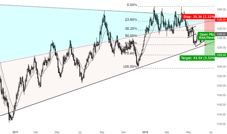 XAUUSD: A great opportunity for Shorting GOLD