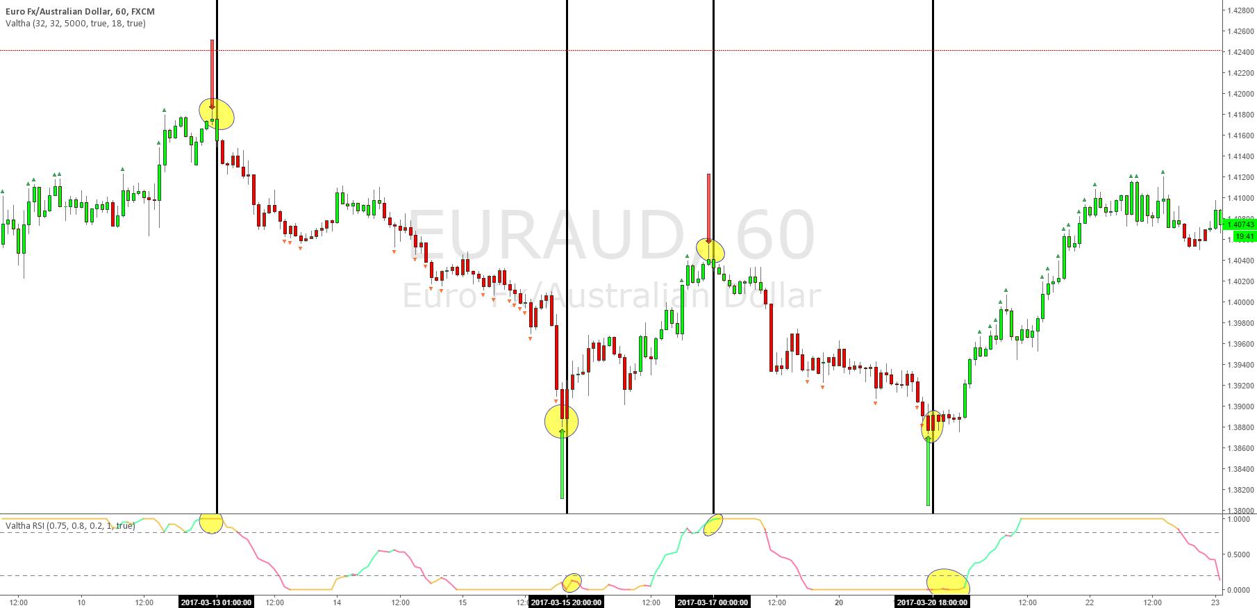 Tradingview signals