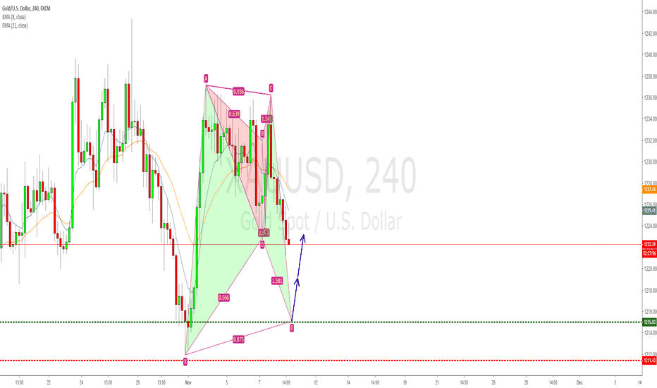 XAUUSD: XAUUSD bullish bat pattern long opportunity