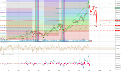 BTCUSD: BTC Going to go Steep down hill on THICK red wave? Third Step!