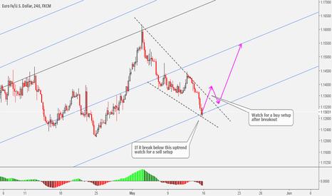 EURUSD: EURUSD Two Possible Scenarios For The Upcoming Week