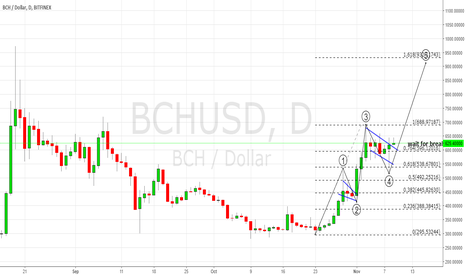 BCHUSD: THE PRICE IS STARTING A FIFTH EXTENDED WAVE. BUY SIGNAL.