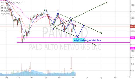 PANW: PANW