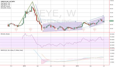 FEYE: Momentum and Swing trading cyber security through FireEye.