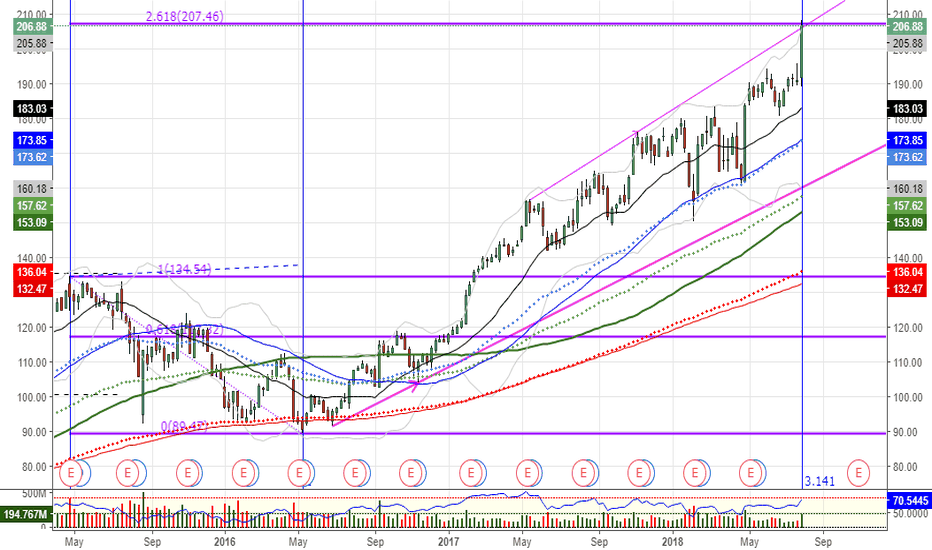 AAPL: $AAPL beware Fib Extension level and Pi Time zone