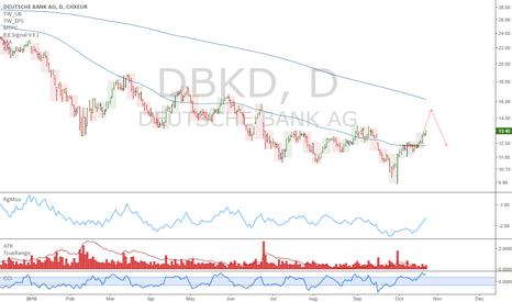 DBK: DBK: Time at mode target caps upside at 15.23