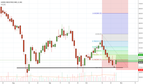 GODREJIND: GODREJIND long based on S&R