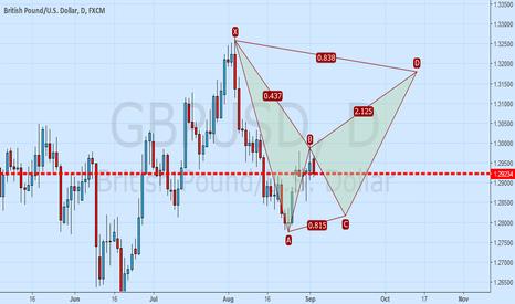 GBPUSD: GBPUSD possible Bat pattern